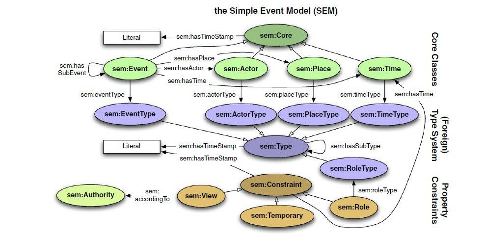 The Simple Event Model