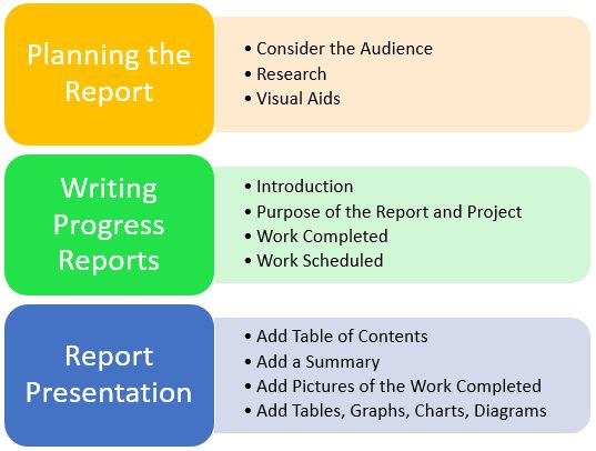 How to Write Project Progress Reports? Structure of Status Reports ...
