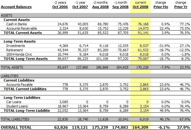 Personal Balance Sheet, October 2008 ($164,209, -6.1%)