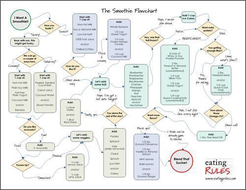 Stunning Flowchart Examples For Kids Images - Best Resume Examples ...