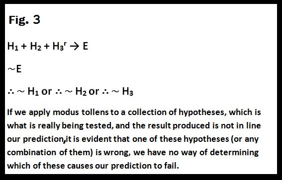Hypotheses testing in the Philosophy of Science | Beats Views