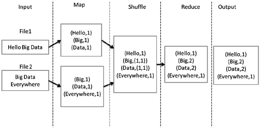 Different phases of map reduce in word count example | Figure 3 of 13