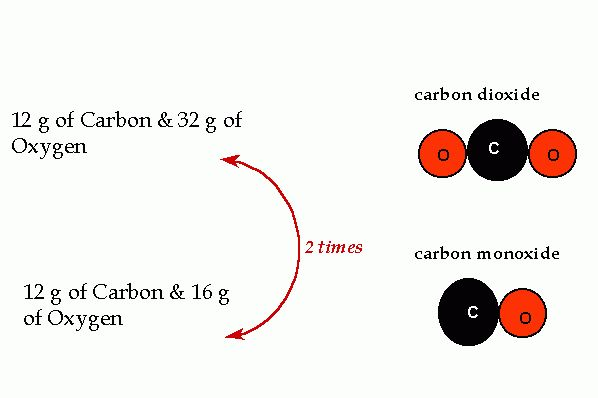 WEEK 2: CHAPTER 4: Atoms, Molecules and Ions