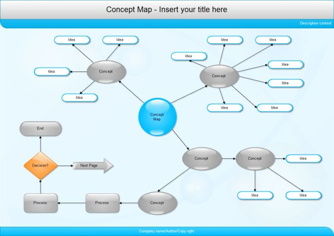 How to Use Concept Map for Better Thinking