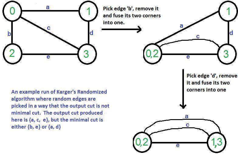 Karger's algorithm for Minimum Cut | Set 1 (Introduction and ...