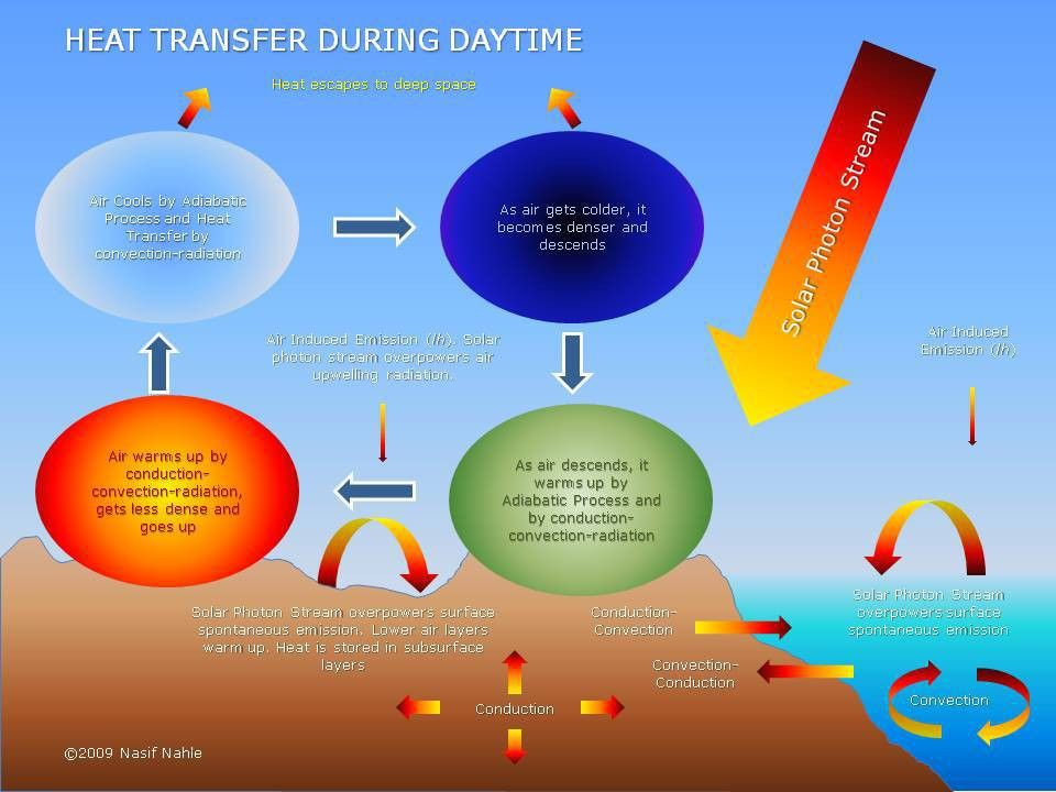 Heat Transfer, Conduction, Convection and Radiation