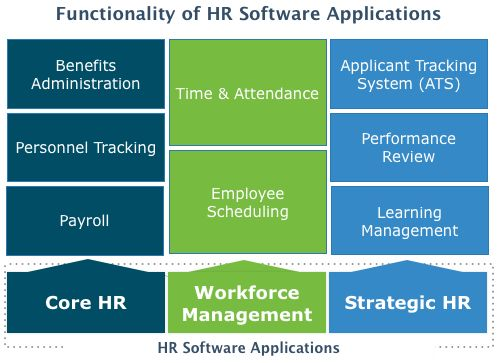 Top Human Resources (HR) Software - 2017 Reviews & Pricing