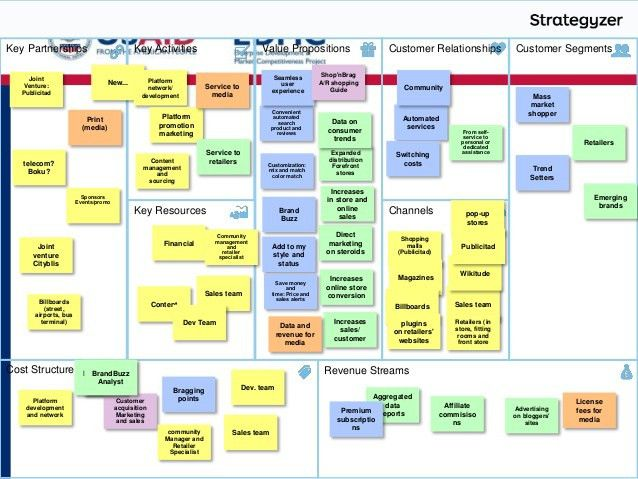 4.5 business model canvas