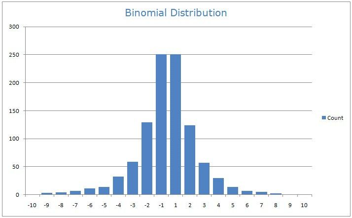 Binomial Model and it's Application to American Style Option Contracts