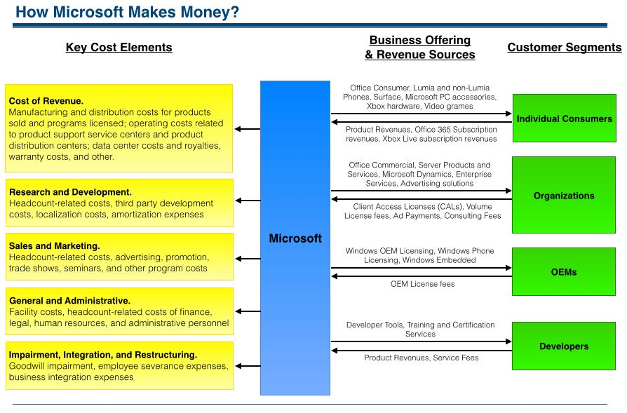 How Microsoft Makes Money? Understanding Microsoft Business Model ...