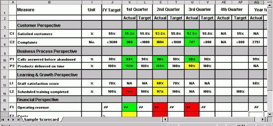UNM Hospitalist Wiki / Balanced Scorecard Example