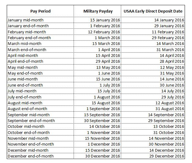 Free Military Pay Chart | Army Pay Sheet Download | Printable ...