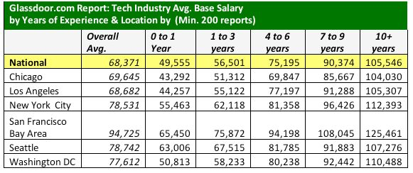 Tech salaries: Experience and location matter | ZDNet