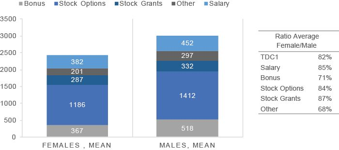 Incentive pay and top executive gender gaps | VOX, CEPR's Policy ...