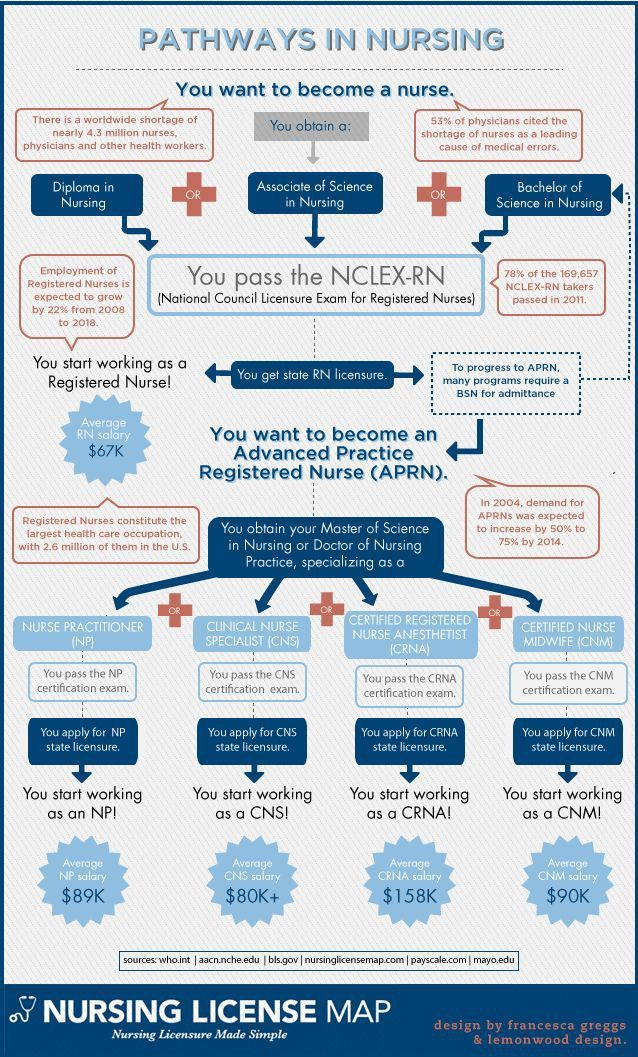 Best 25+ Nursing salaries ideas on Pinterest | Student nurse jobs ...