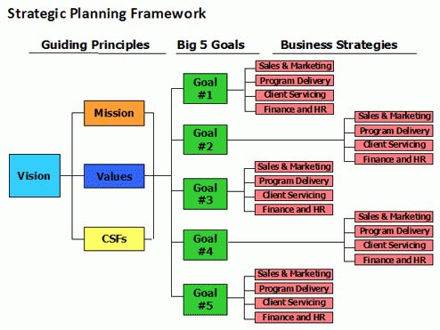 10+ strategic planning template excel | biology resume