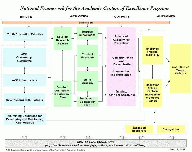 ACE Logic Model|Violence Prevention|Injury Center|CDC