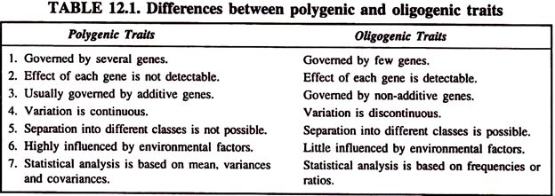 Polygenic Traits: Introduction, Features and Analysis | Genetics
