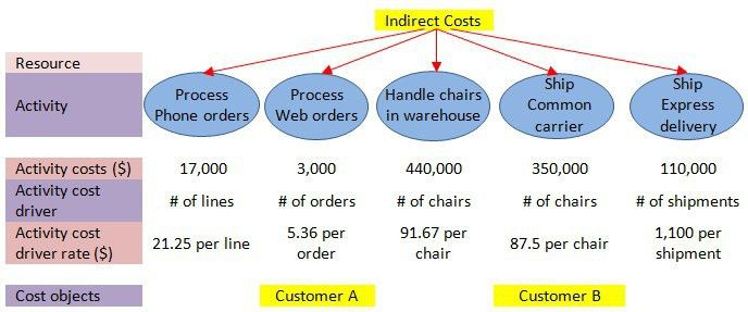 Activity Based Costing: Bringing Indirect Overheads under the ...