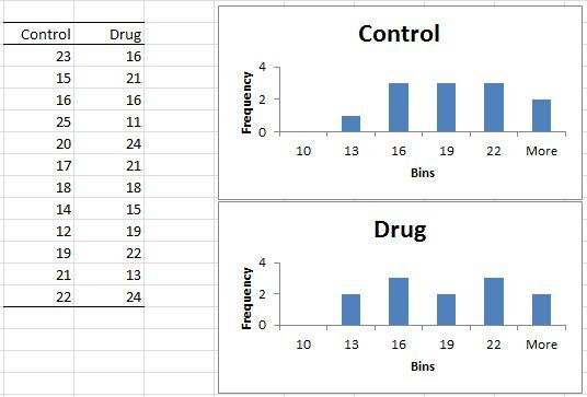 t-test-histogram | Real Statistics Using Excel