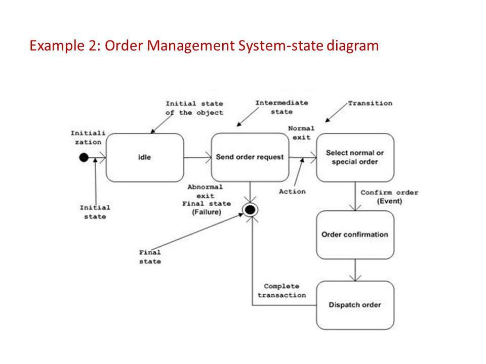 State & Activity Diagrams - ppt video online download