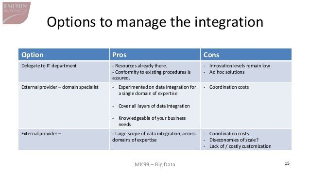 The business stakes of data integration