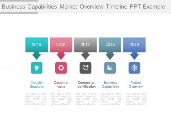 Business Capabilities Market Overview Timeline Ppt Example ...