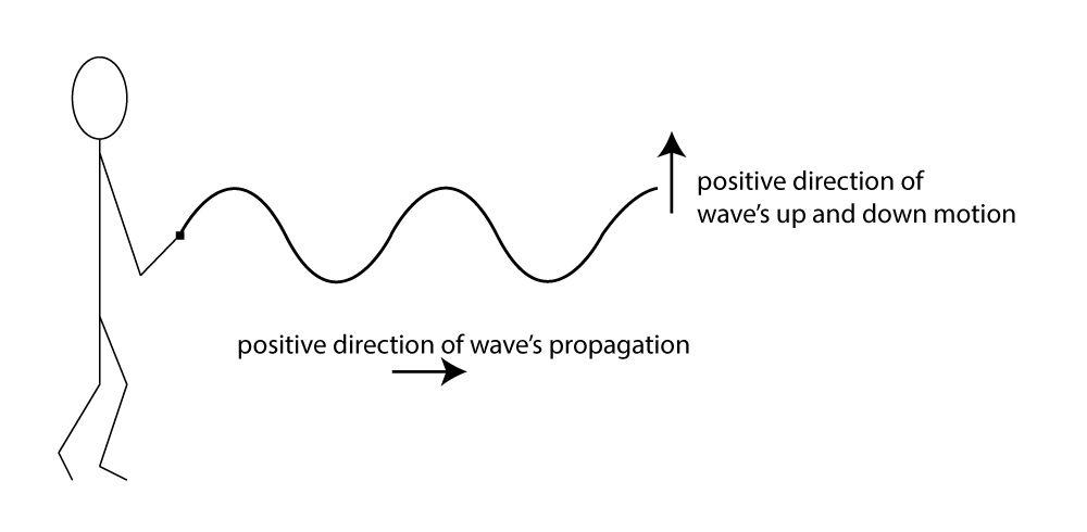 2.1.3 Longitudinal and Transverse Waves - Digital Sound & Music