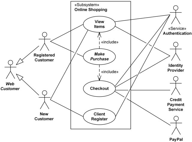 UML use case diagram examples for online shopping of web customer ...