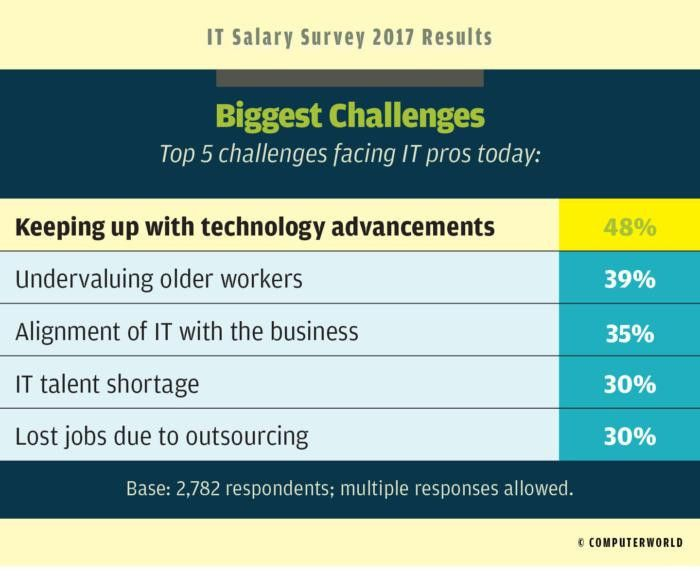 IT Salary Survey 2017: Tech pay holds tight (for now) | Computerworld