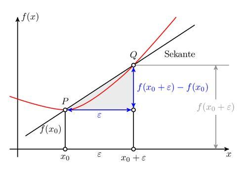 Linear regression | TikZ example