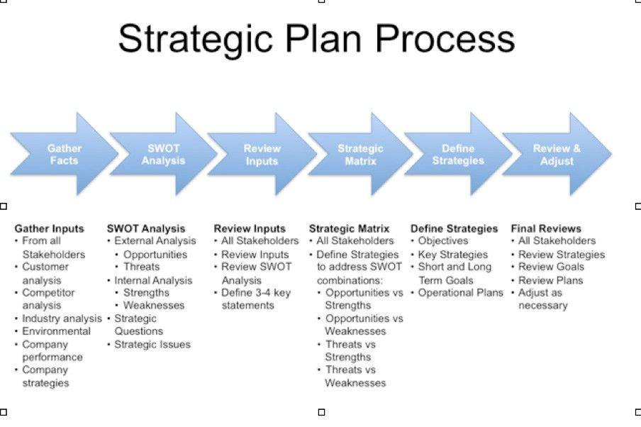 8.2 Strategic plans