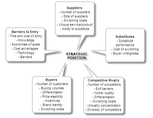 Five Forces Model by Michael Porter