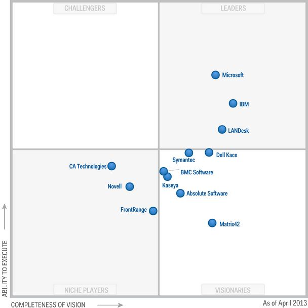IT Management: Magic Quadrant for Client Management Tools