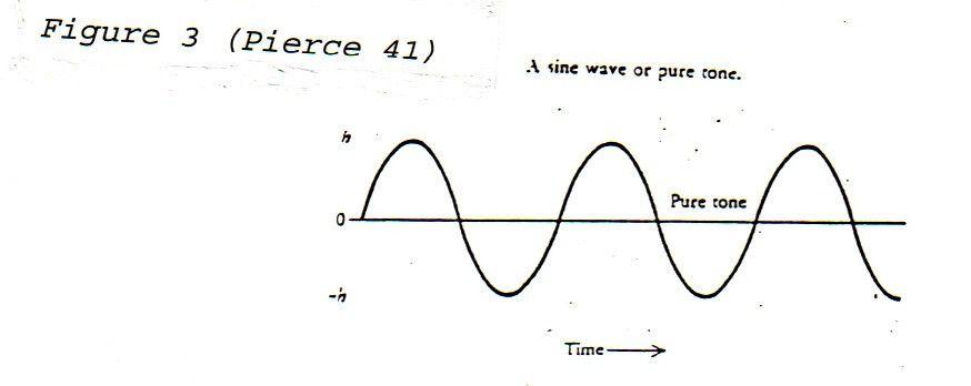 The Mathematics of Music
