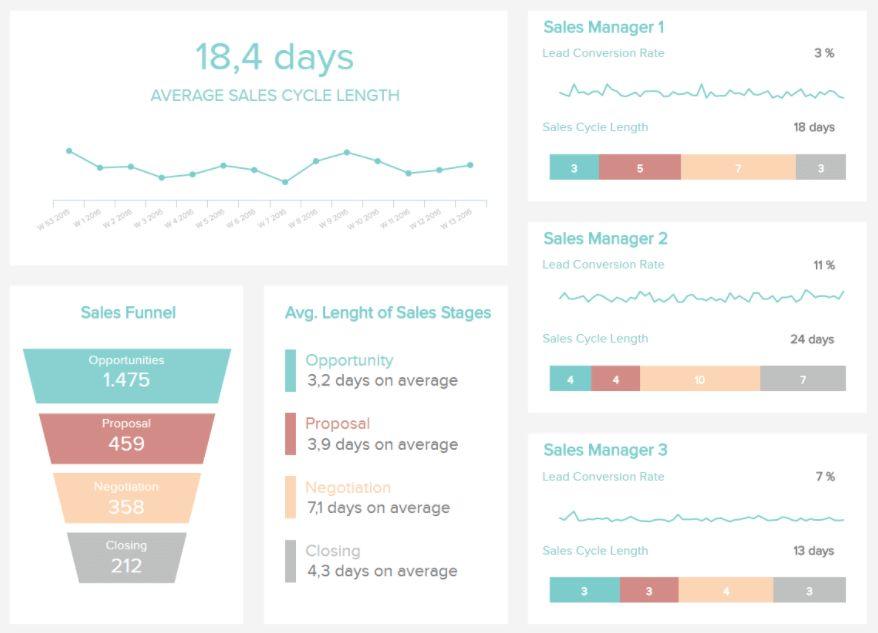 11 Sales Report Examples For Daily, Weekly or Monthly Reports