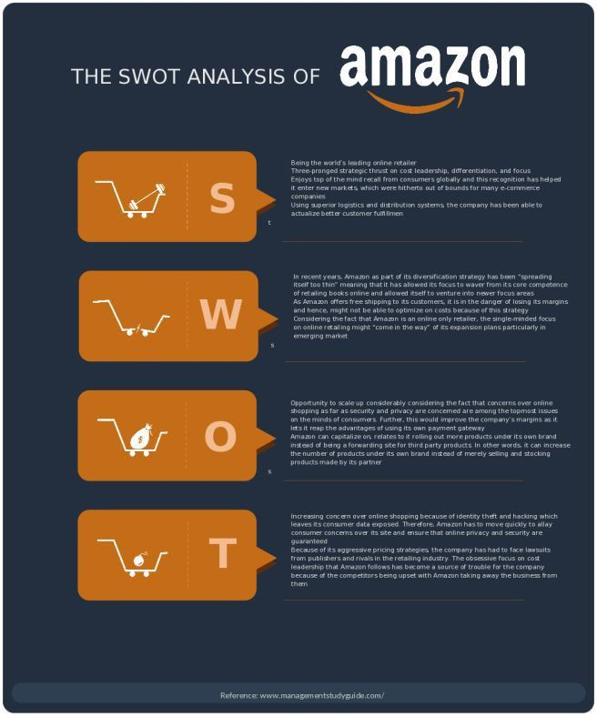 7 best SWOT Analysis images on Pinterest | Swot analysis, Strength ...