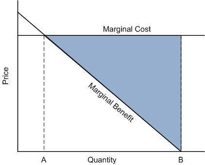 Simply put: Marginal cost/benefit | The Incidental Economist