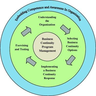 A new framework for business impact analysis in business ...