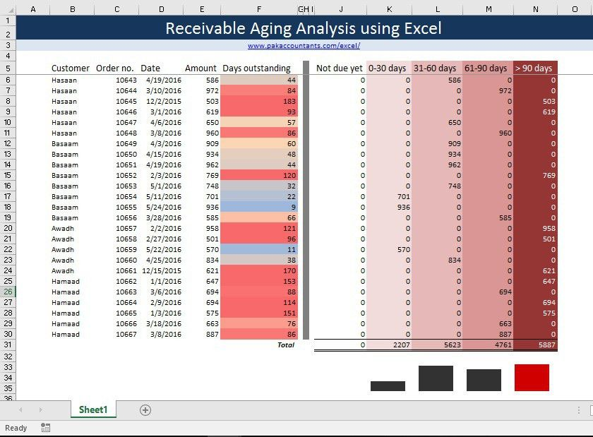 Sample Vendor Analysis. Receivable Aging Analysis Using Excel ...