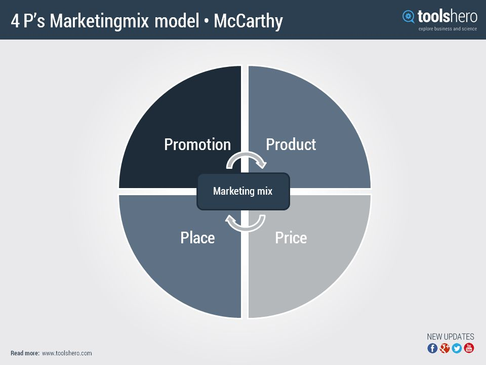 Marketing mix 4ps by Jerome McCarthy | ToolsHero