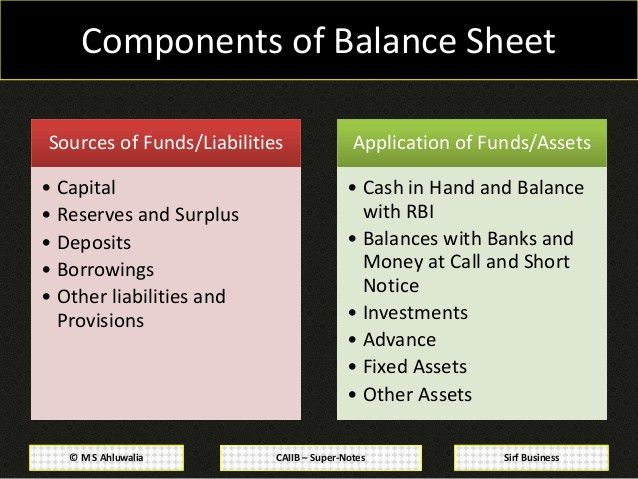 CAIIB Super Notes: Bank Financial Management: Module D: Balance Sheet…