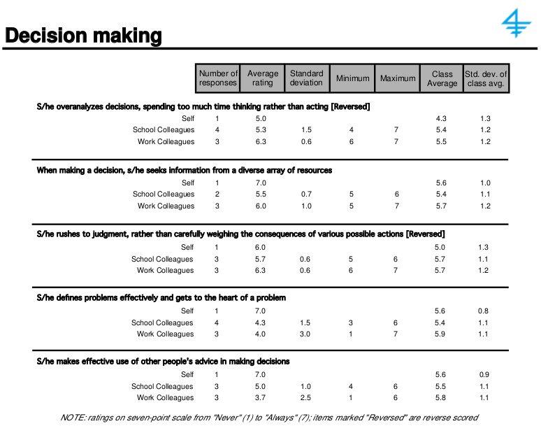 A sample 360-degree feedback report: more detail | Joshua Spodek