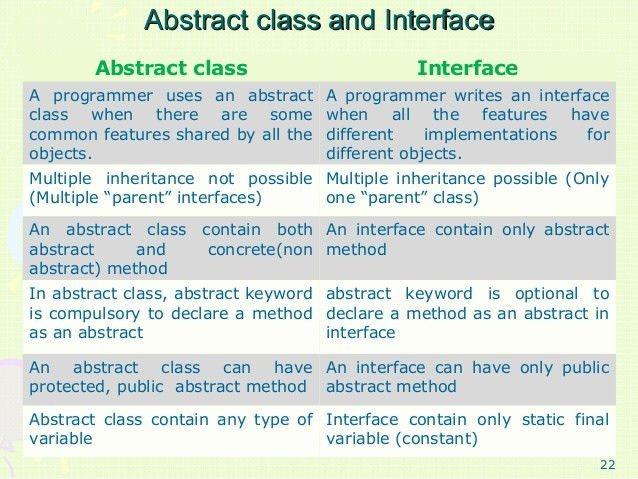 Interface in java By Dheeraj Kumar Singh