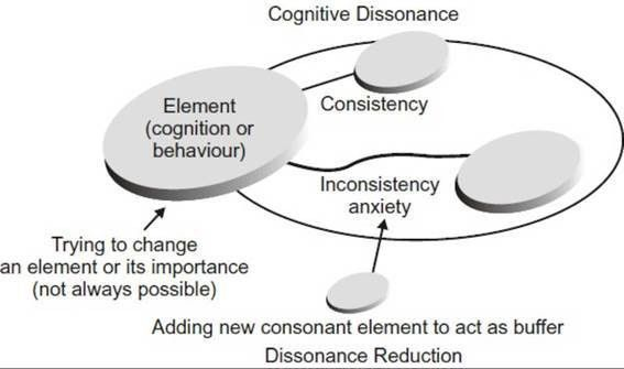 Cognitive dissonance - Organizational Behaviour - Academic library ...