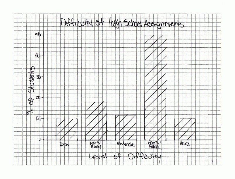 Psych. Statistics: Graphing