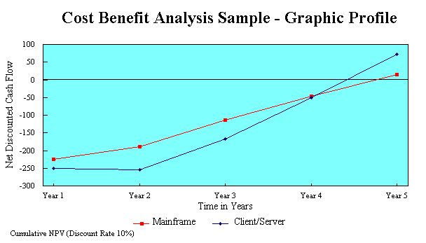 Cost Benefit Analysis - Part 3