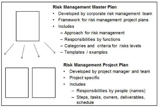 Tutorial - Risk Management in (Bio)Pharmaceutical and Device Industry