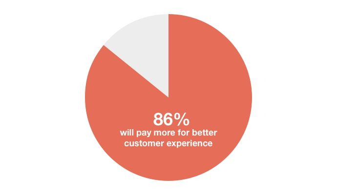 22 Customer Support Statistics That You Absolutely Need to Know