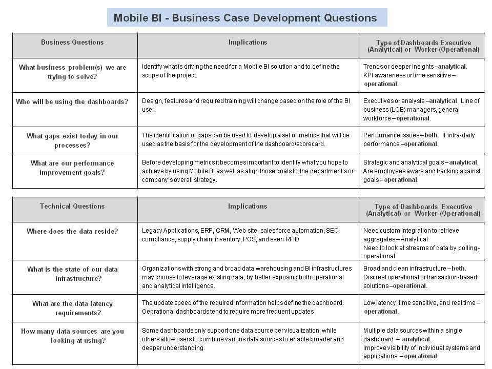 """Mobile BI – Business KPIs and Dashboards """"On the Go"""" 